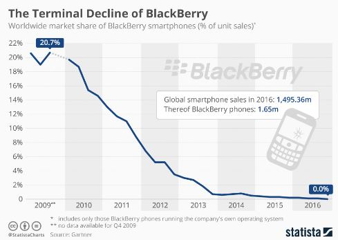 blackberry downfall